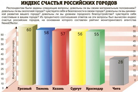 индекс счастья 2015 россия комбикорма для бройлеров