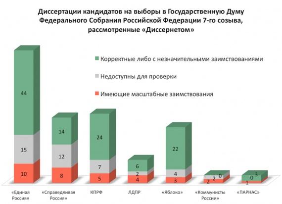 «Диссернет» составил около список претендентов в народные избранники сосписанными диссертациями