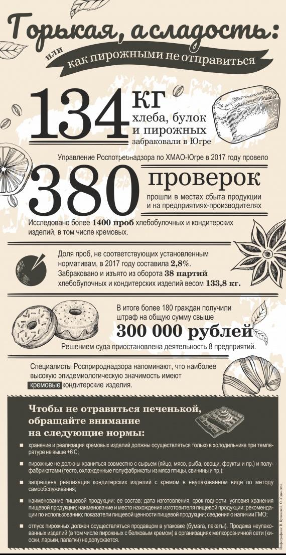 Редакция СИА-ПРЕСС: 134 кг хлеба, булок и пирожных забраковали в Югре // ИНФОГРАФИКА