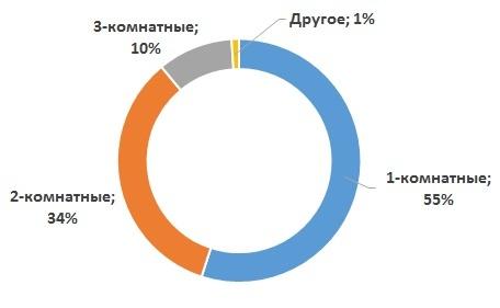 Аренда рубль сбережет: советы умному квартиросъемщику