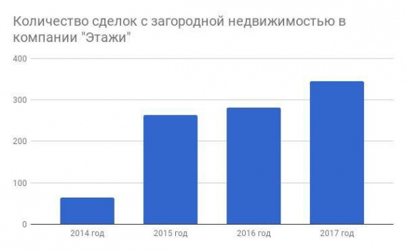 Новый дачный сезон в Сургуте. Можно ли взять ипотеку на загородный дом