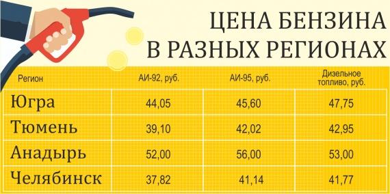 Константин Шперлинг: ФАС взяла под контроль цены на бензин // ИНФОГРАФИКА