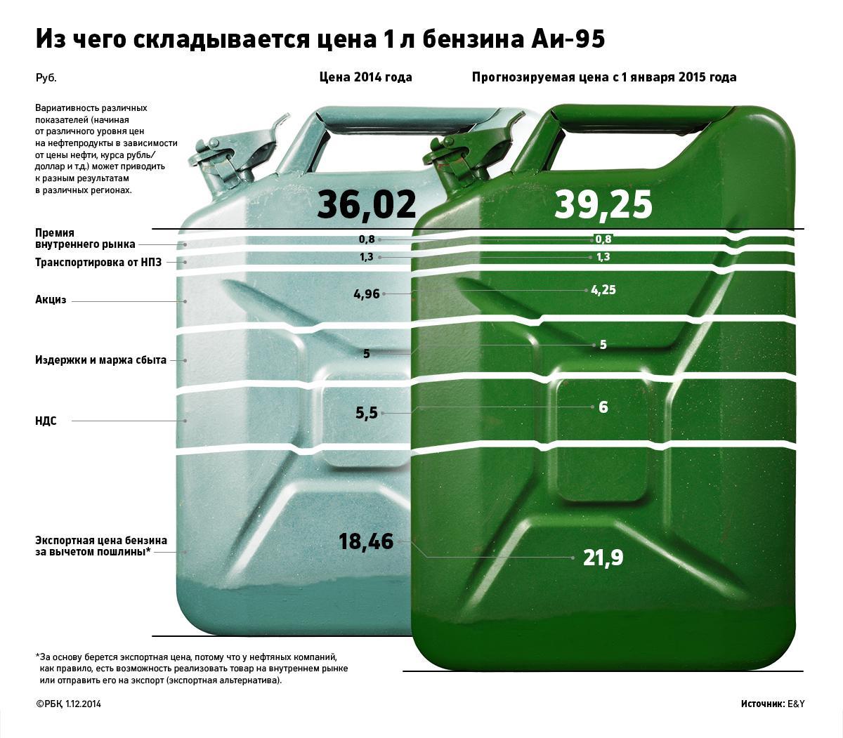 Вакансии Упаковщик стоимость бензина в узбекистане 2015 понимает